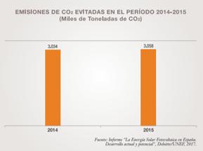 Emisiones de CO2 evitadas en 2014-2015