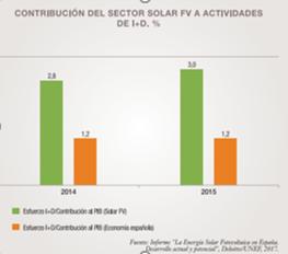 Contribución sector fotovoltaico al I+D